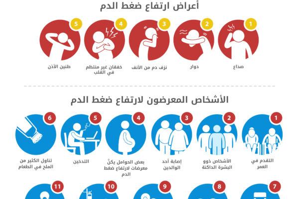 صورة اعراض الضغط , علاج الضغظ و اسبابه