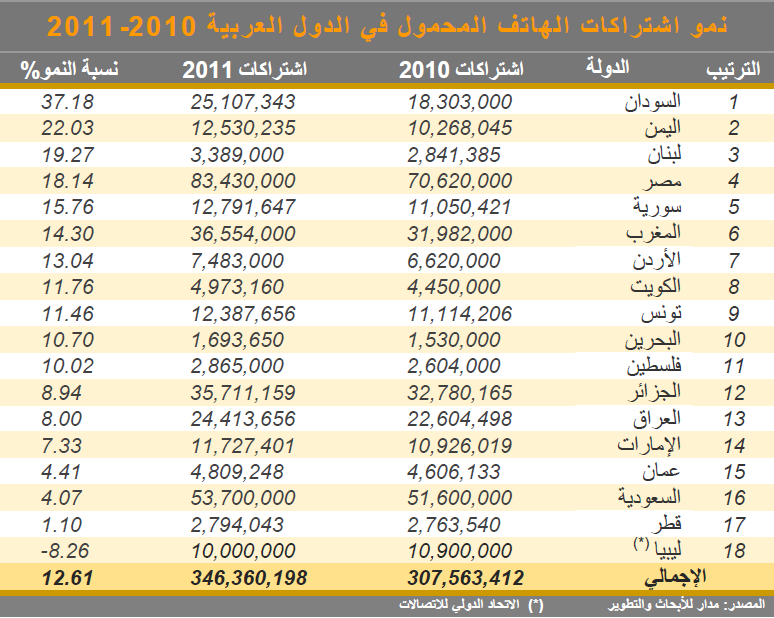 صور رموز الدول العربيه , افضل رموز الدول العربيه