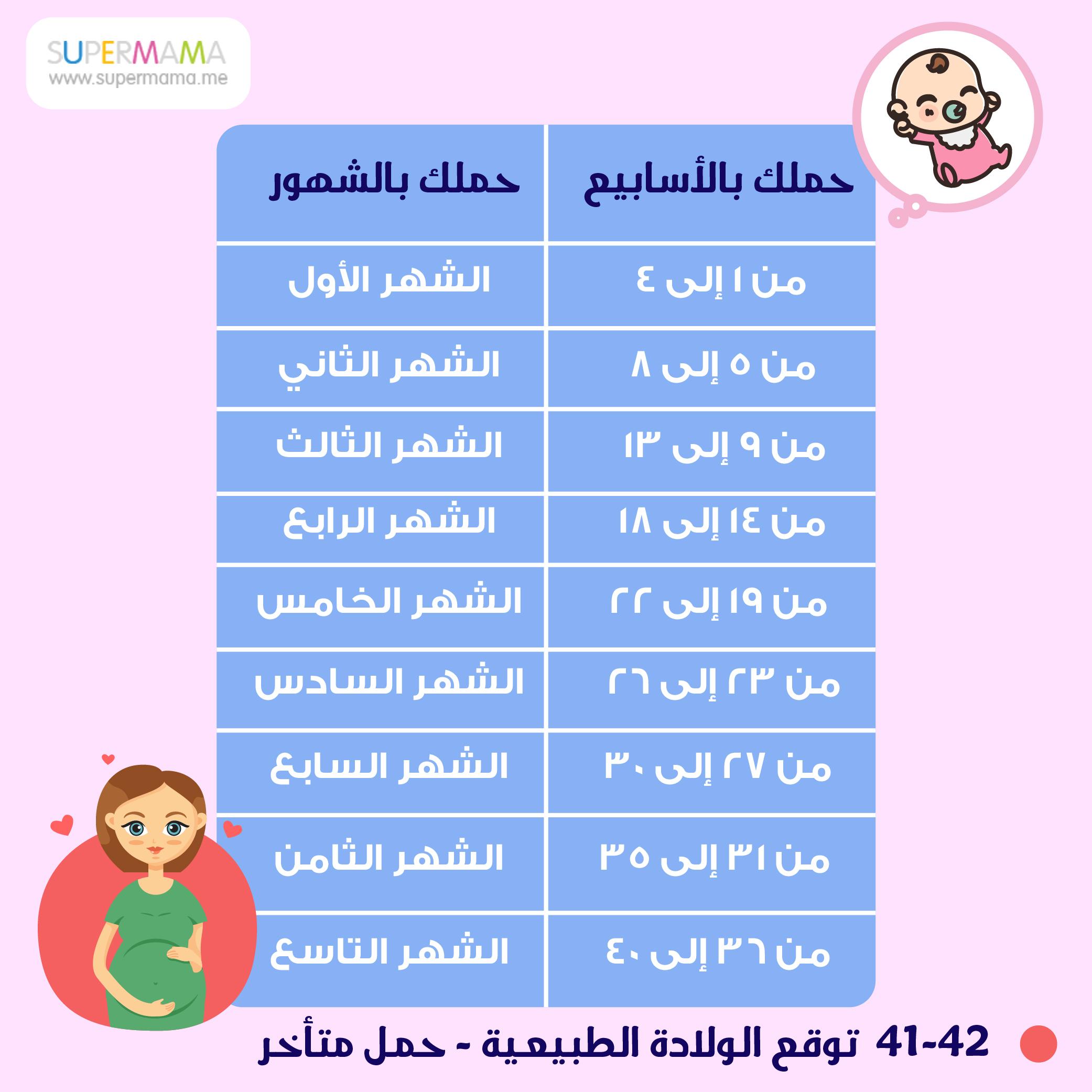 صورة حاسبة الحمل والولادة , طرق دقيقه جدا في حساب الحمل