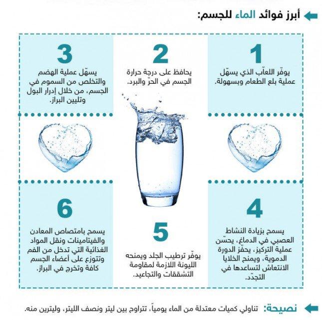 بالصور كل يوم معلومه طبيه , معلومات طبيه مهمه لصحتك عن فوائد الماء للجسم 5272 1